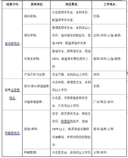 2021校招职位图片版-密级:四级-公开.PNG