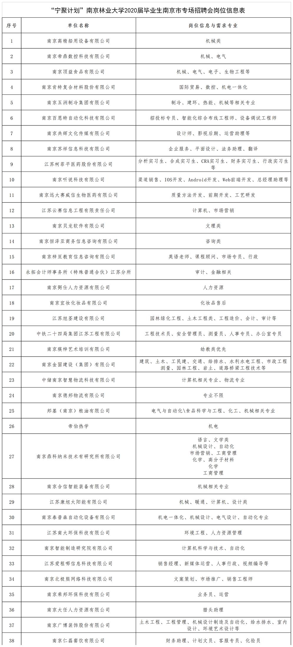 """""""宁聚计划""""南京林业大学2020届毕业生南京市专场招聘会单位6.14.png"""