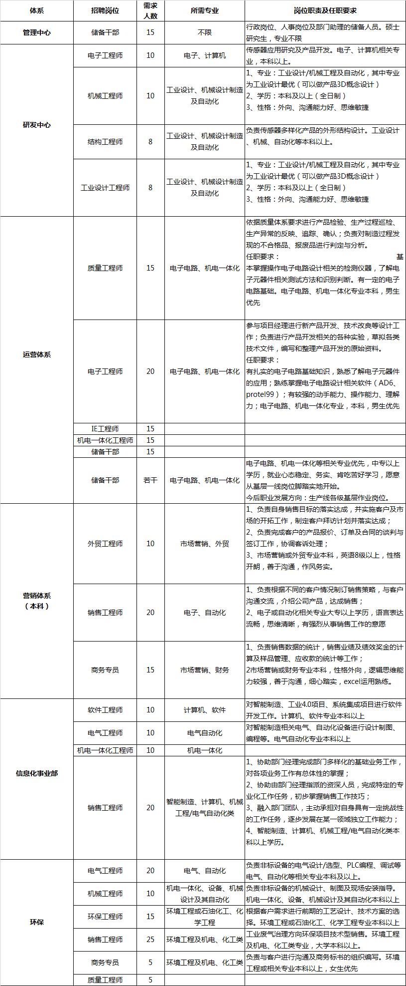 校园招聘职位需求信息.jpg