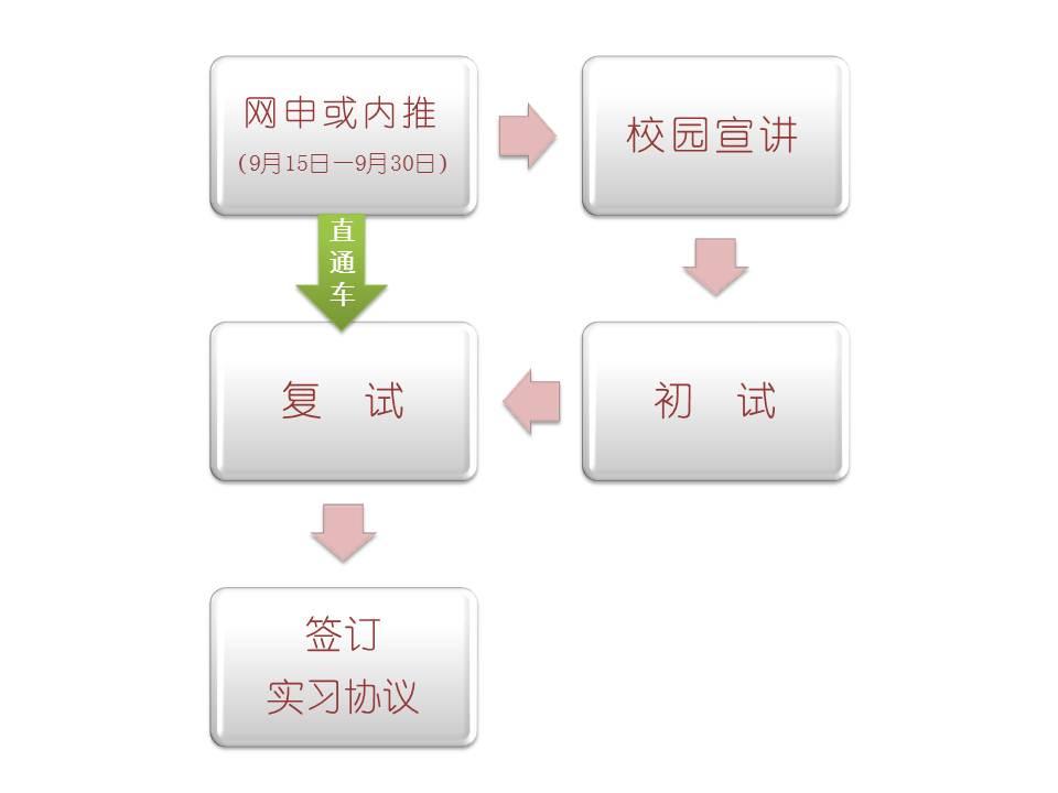 招聘流程.jpg