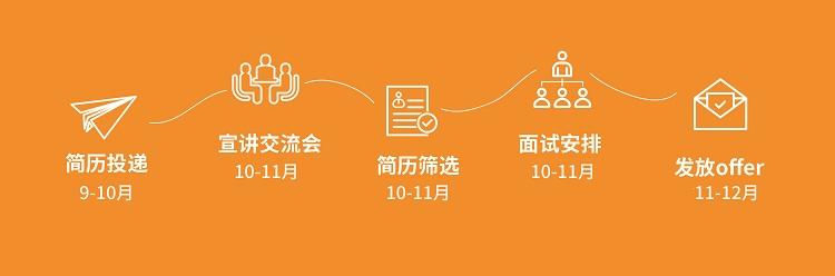【图标】校招流程设计文件-0816小图.jpg