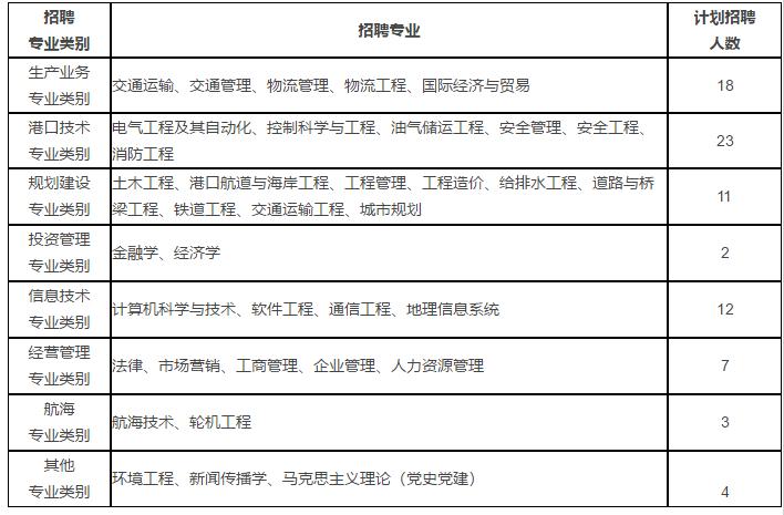 天津港物流有限公�_天津港(集团)有限公司校园招聘-武汉理工大学宣讲会-海投网