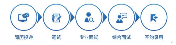 中新赛克2021届应聘流程.PNG